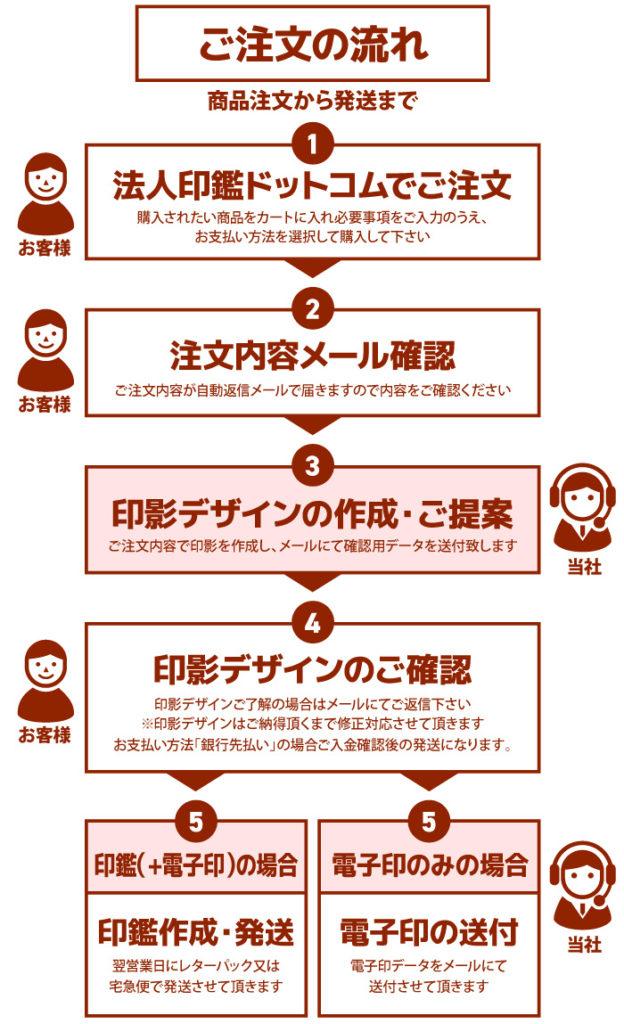 法人印鑑ドットコムで実印・社印・銀行印を注文するときの流れ・方法